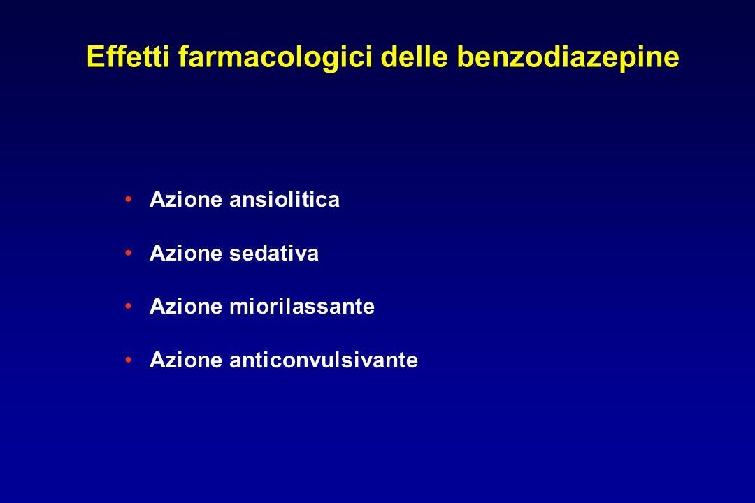 Effetti farmacologici delle benzodiazepine Azione ansiolitica Azione sedativa Azione miorilassante Azione anticonvulsivante