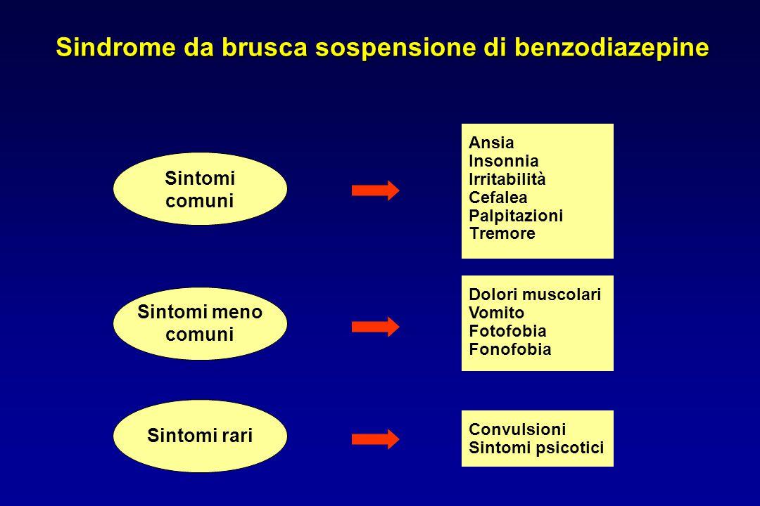 Sindrome da brusca sospensione di benzodiazepine Ansia Insonnia Irritabilità Cefalea Palpitazioni Tremore Sintomi comuni Dolori muscolari Vomito Fotof
