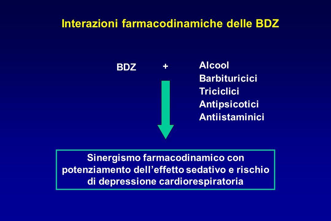 BDZ Alcool Barbituricici Triciclici Antipsicotici Antiistaminici + Sinergismo farmacodinamico con potenziamento dell'effetto sedativo e rischio di dep