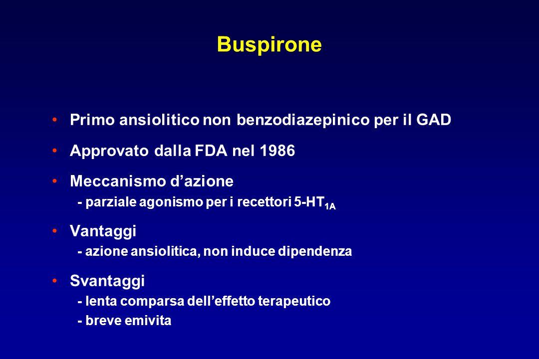 Buspirone Primo ansiolitico non benzodiazepinico per il GAD Approvato dalla FDA nel 1986 Meccanismo d'azione - parziale agonismo per i recettori 5-HT