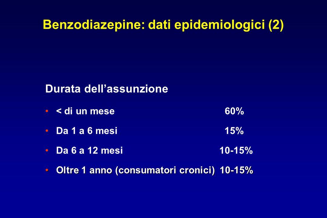 Benzodiazepine: dati epidemiologici (2) Durata dell'assunzione < di un mese 60% Da 1 a 6 mesi 15% Da 6 a 12 mesi 10-15% Oltre 1 anno (consumatori cron
