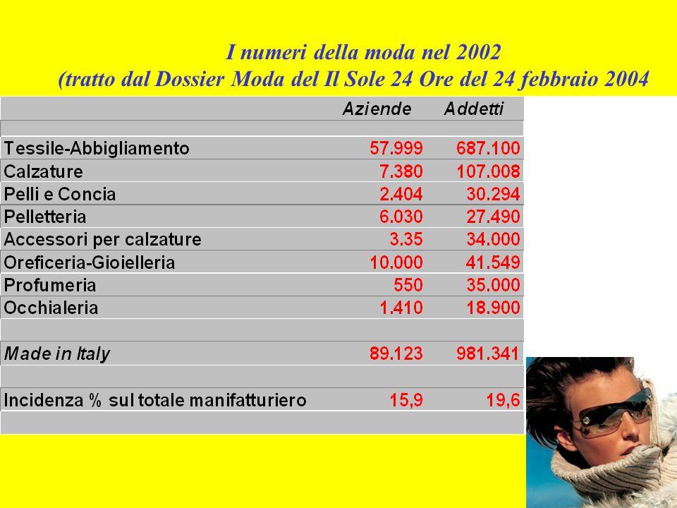 I numeri della moda nel 2002 (tratto dal Dossier Moda del Il Sole 24 Ore del 24 febbraio 2004