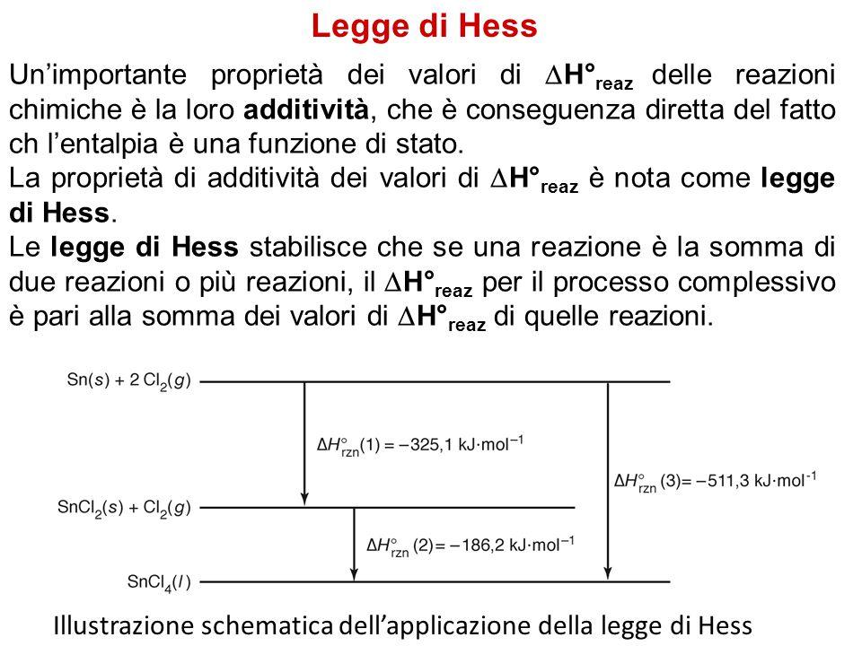 Legge di Hess Illustrazione schematica dell'applicazione della legge di Hess Un'importante proprietà dei valori di  H° reaz delle reazioni chimiche è la loro additività, che è conseguenza diretta del fatto ch l'entalpia è una funzione di stato.