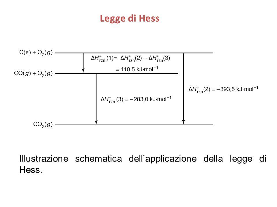Illustrazione schematica dell'applicazione della legge di Hess. Legge di Hess