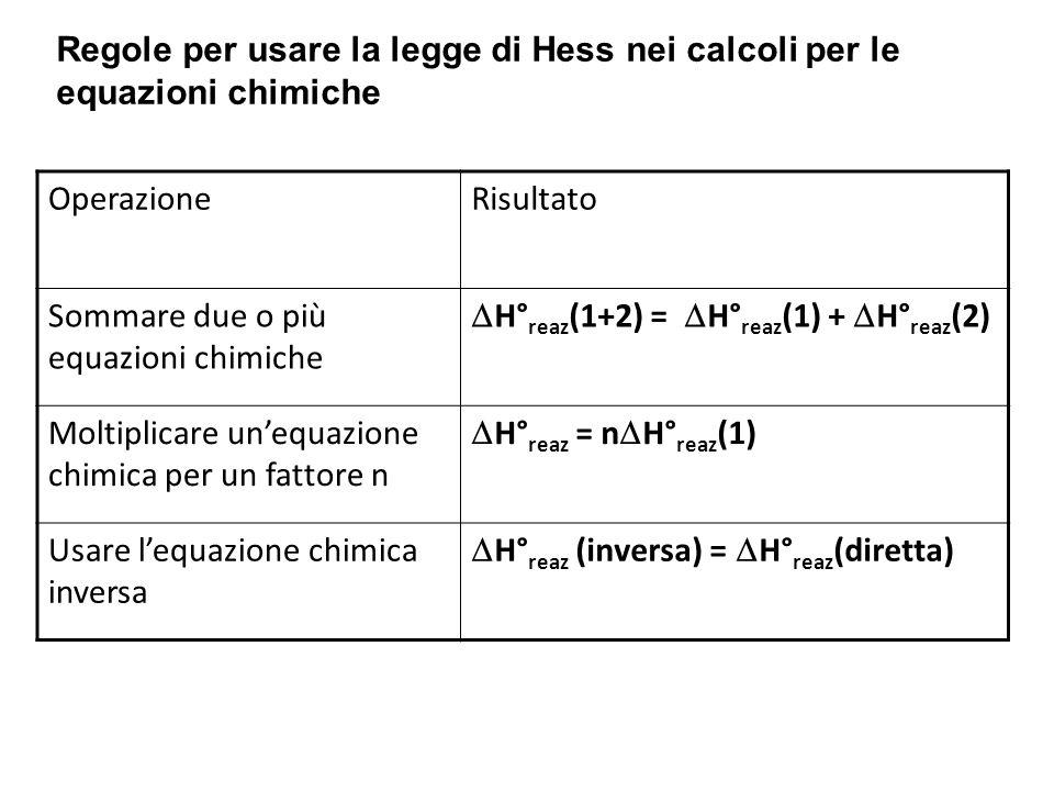 Regole per usare la legge di Hess nei calcoli per le equazioni chimiche OperazioneRisultato Sommare due o più equazioni chimiche  H° reaz (1+2) =  H° reaz (1) +  H° reaz (2) Moltiplicare un'equazione chimica per un fattore n  H° reaz = n  H° reaz (1) Usare l'equazione chimica inversa  H° reaz (inversa) =  H° reaz (diretta)