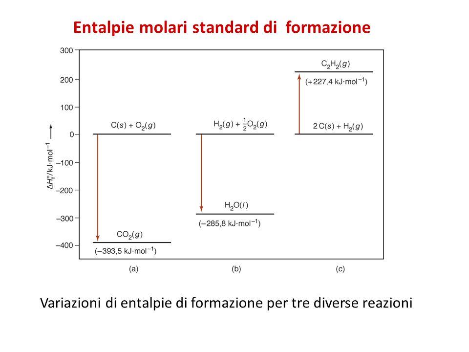 Entalpie molari standard di formazione Variazioni di entalpie di formazione per tre diverse reazioni