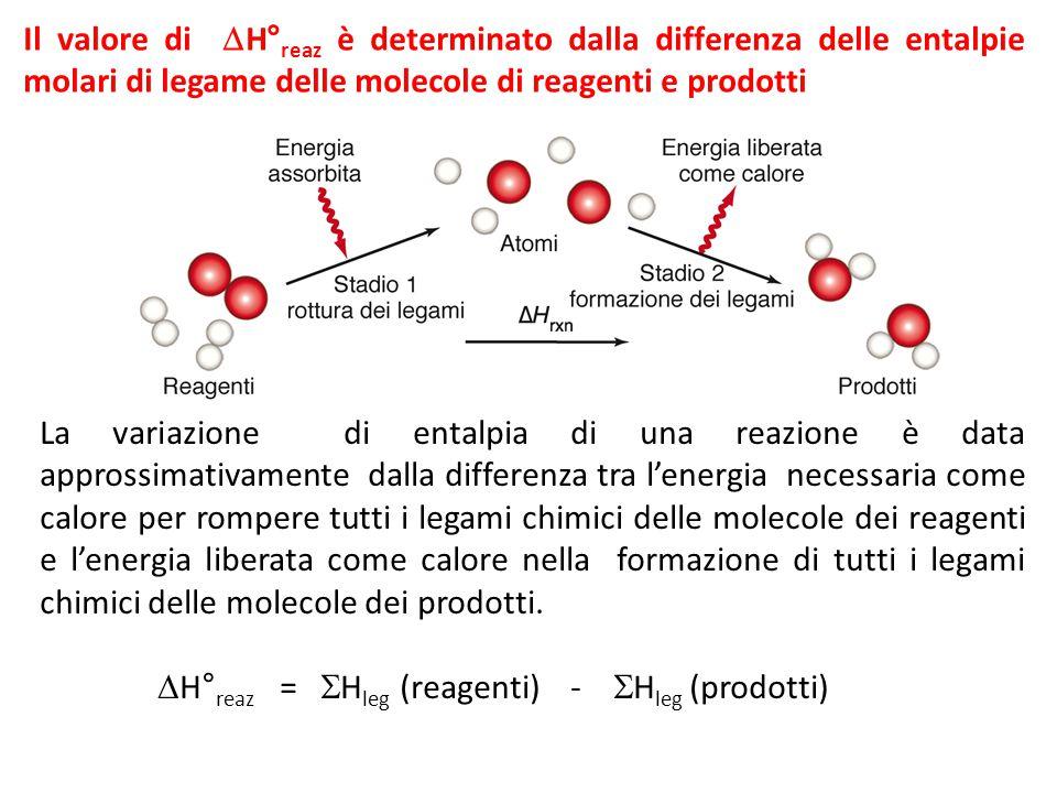Il valore di  H° reaz è determinato dalla differenza delle entalpie molari di legame delle molecole di reagenti e prodotti La variazione di entalpia di una reazione è data approssimativamente dalla differenza tra l'energia necessaria come calore per rompere tutti i legami chimici delle molecole dei reagenti e l'energia liberata come calore nella formazione di tutti i legami chimici delle molecole dei prodotti.