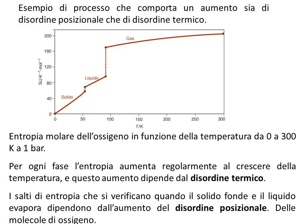 Esempio di processo che comporta un aumento sia di disordine posizionale che di disordine termico. Entropia molare dell'ossigeno in funzione della tem