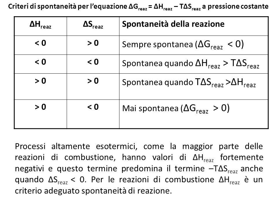 Criteri di spontaneità per l'equazione ΔG reaz = ΔH reaz – TΔS reaz a pressione costante ΔH reaz ΔS reaz Spontaneità della reazione < 0> 0 Sempre spontanea ( ΔG reaz < 0) < 0 Spontanea quando ΔH reaz > TΔS reaz > 0 Spontanea quando TΔS reaz >ΔH reaz > 0< 0 Mai spontanea ( ΔG reaz > 0) Processi altamente esotermici, come la maggior parte delle reazioni di combustione, hanno valori di ΔH reaz fortemente negativi e questo termine predomina il termine –TΔS reaz anche quando ΔS reaz < 0.