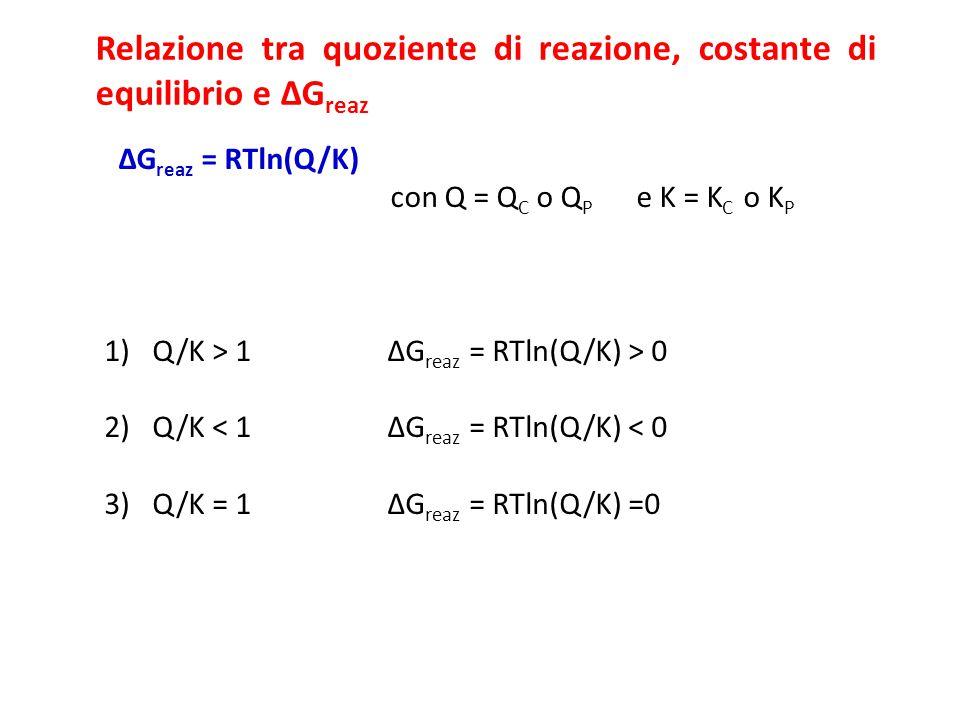 Relazione tra quoziente di reazione, costante di equilibrio e ΔG reaz ΔG reaz = RTln(Q/K) con Q = Q C o Q P e K = K C o K P 1)Q/K > 1 ΔG reaz = RTln(Q/K) > 0 2)Q/K < 1 ΔG reaz = RTln(Q/K) < 0 3)Q/K = 1 ΔG reaz = RTln(Q/K) =0