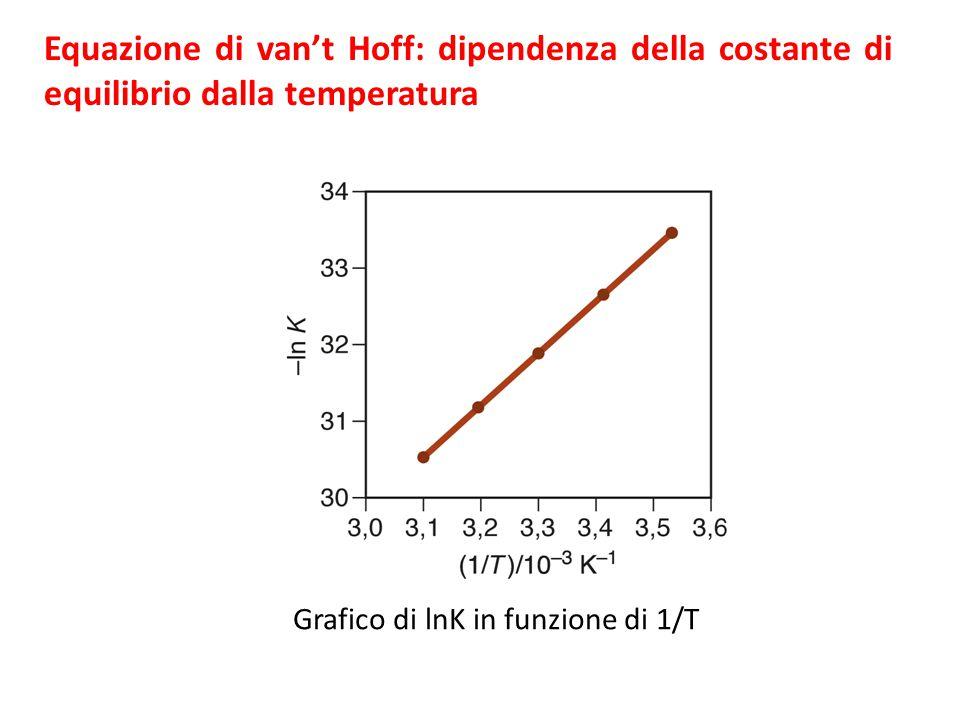 Equazione di van't Hoff: dipendenza della costante di equilibrio dalla temperatura Grafico di lnK in funzione di 1/T