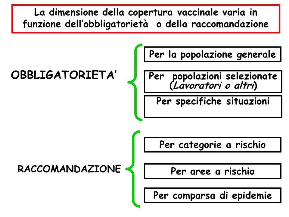 La dimensione della copertura vaccinale varia in funzione dell'obbligatorietà o della raccomandazione Per la popolazione generale Per popolazioni sele