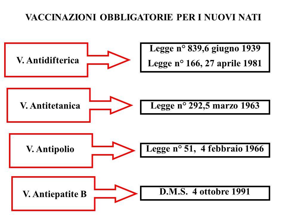 VACCINAZIONI OBBLIGATORIE PER I NUOVI NATI V. Antidifterica Legge n° 839,6 giugno 1939 Legge n° 166, 27 aprile 1981 V. Antitetanica Legge n° 292,5 mar