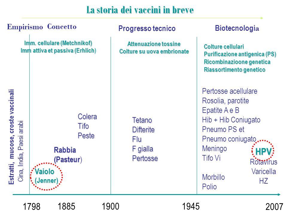 1798 19001945 2007 Imm. cellulare (Metchnikof) Imm attiva et passiva (Erhlich Imm attiva et passiva (Erhlich) Vaiolo(Jenner) 1885 Rabbia (Pasteur (Pas