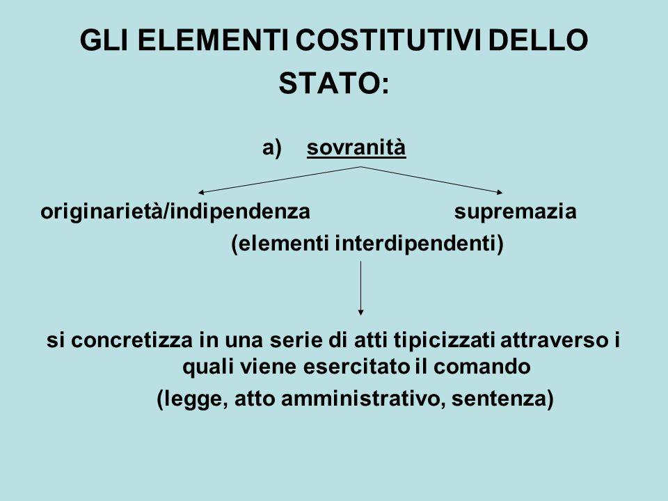 GLI ELEMENTI COSTITUTIVI DELLO STATO: a)sovranità originarietà/indipendenza supremazia (elementi interdipendenti) si concretizza in una serie di atti