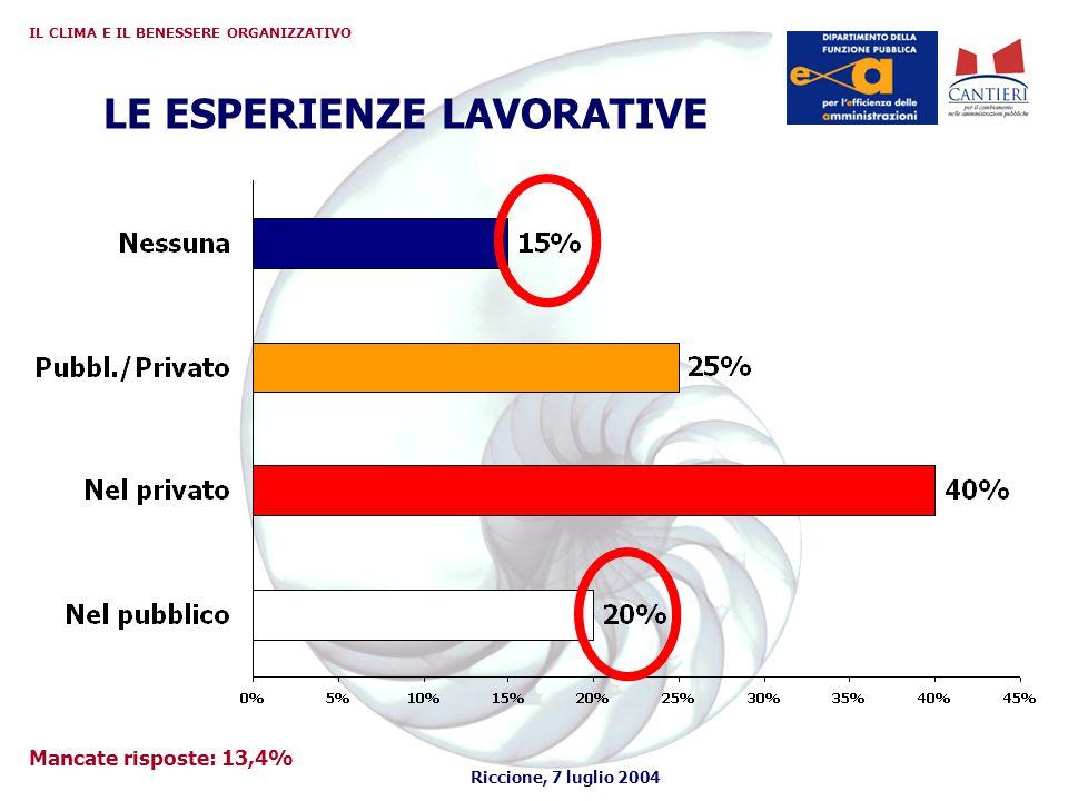 Riccione, 7 luglio 2004 IL CLIMA E IL BENESSERE ORGANIZZATIVO LE ESPERIENZE LAVORATIVE Mancate risposte: 13,4%