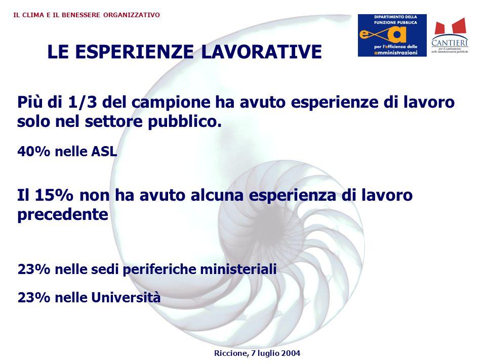 Riccione, 7 luglio 2004 IL CLIMA E IL BENESSERE ORGANIZZATIVO LE ESPERIENZE LAVORATIVE Più di 1/3 del campione ha avuto esperienze di lavoro solo nel settore pubblico.