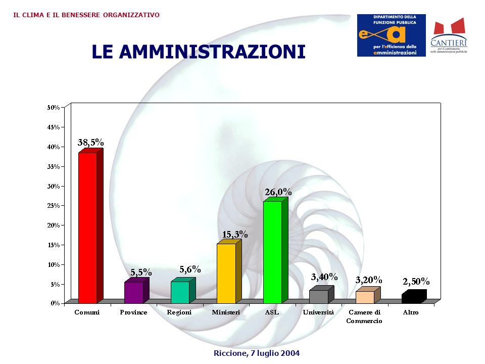 Riccione, 7 luglio 2004 IL CLIMA E IL BENESSERE ORGANIZZATIVO LE AMMINISTRAZIONI