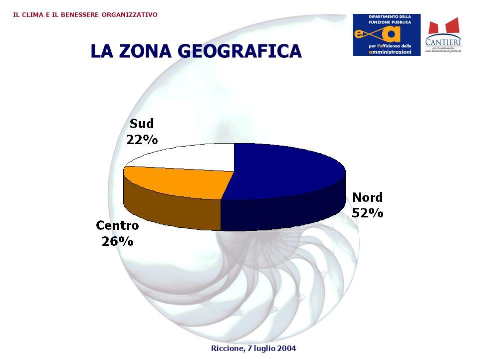 Riccione, 7 luglio 2004 IL CLIMA E IL BENESSERE ORGANIZZATIVO LE MANCATE RISPOSTE Media generale 3,9% Media parte anagrafica 12,6% Media seconda parte 2,7%