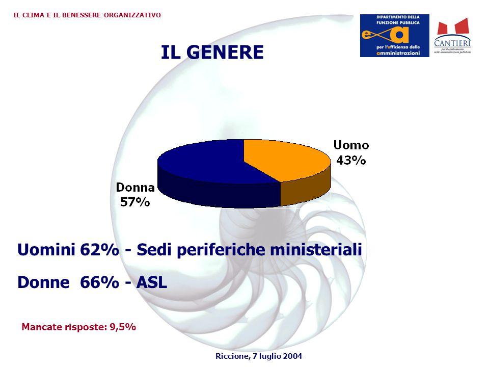 Riccione, 7 luglio 2004 IL CLIMA E IL BENESSERE ORGANIZZATIVO IL GENERE Uomini 62% - Sedi periferiche ministeriali Donne 66% - ASL Mancate risposte: 9,5%