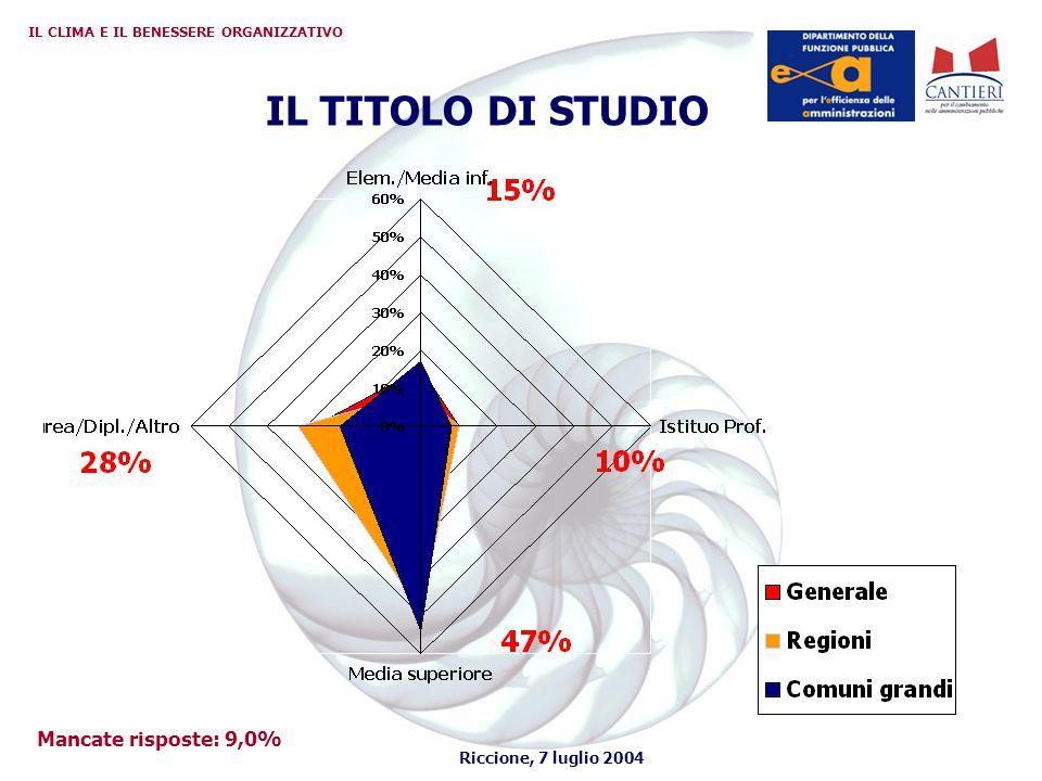 Riccione, 7 luglio 2004 IL CLIMA E IL BENESSERE ORGANIZZATIVO IL TITOLO DI STUDIO Mancate risposte: 9,0%