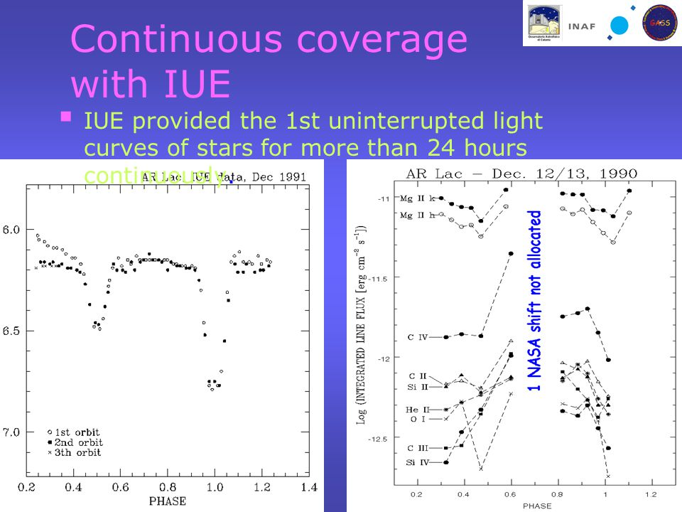 Continuous coverage with IUE  IUE provided the 1st uninterrupted light curves of stars for more than 24 hours continuously.