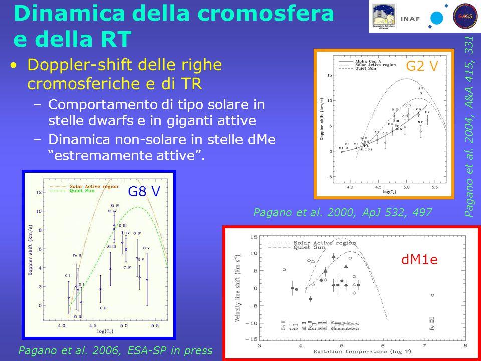 Dinamica della cromosfera e della RT Doppler-shift delle righe cromosferiche e di TR –Comportamento di tipo solare in stelle dwarfs e in giganti attive –Dinamica non-solare in stelle dMe estremamente attive .