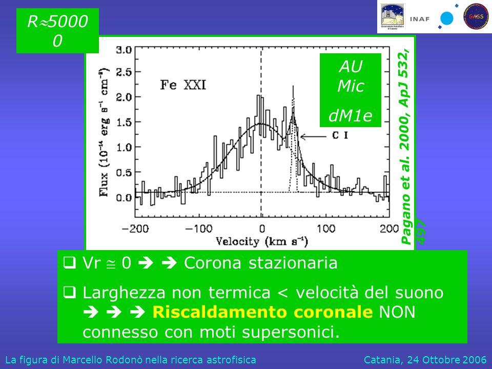 Catania, 24 Ottobre 2006La figura di Marcello Rodonò nella ricerca astrofisica  Vr  0   Corona stazionaria  Larghezza non termica < velocità del suono    Riscaldamento coronale NON connesso con moti supersonici.