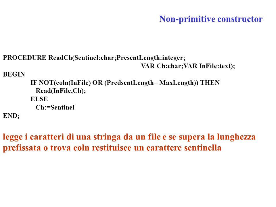 PROCEDURE ReadCh(Sentinel:char;PresentLength:integer; VAR Ch:char;VAR InFile:text); BEGIN IF NOT(eoln(InFile) OR (PredsentLength= MaxLength)) THEN Read(InFile,Ch); ELSE Ch:=Sentinel END; legge i caratteri di una stringa da un file e se supera la lunghezza prefissata o trova eoln restituisce un carattere sentinella Non-primitive constructor
