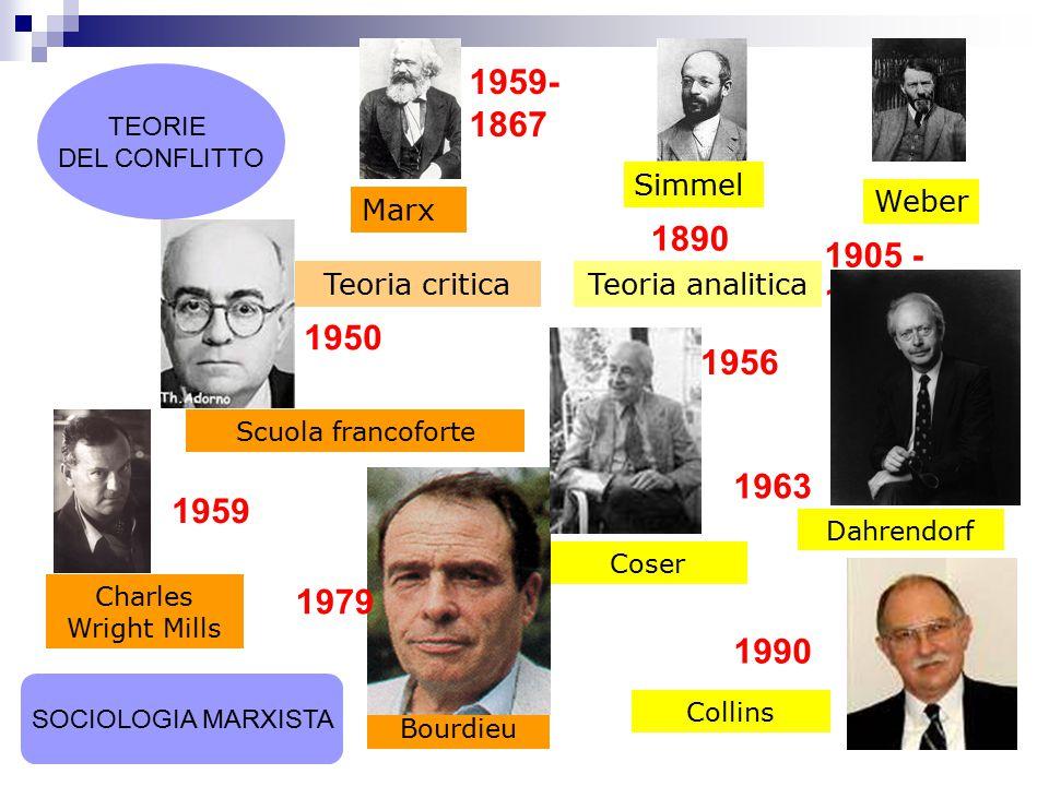 Marx Weber Teoria criticaTeoria analitica Scuola francoforte Bourdieu Charles Wright Mills Coser Collins Dahrendorf Simmel TEORIE DEL CONFLITTO 1959-