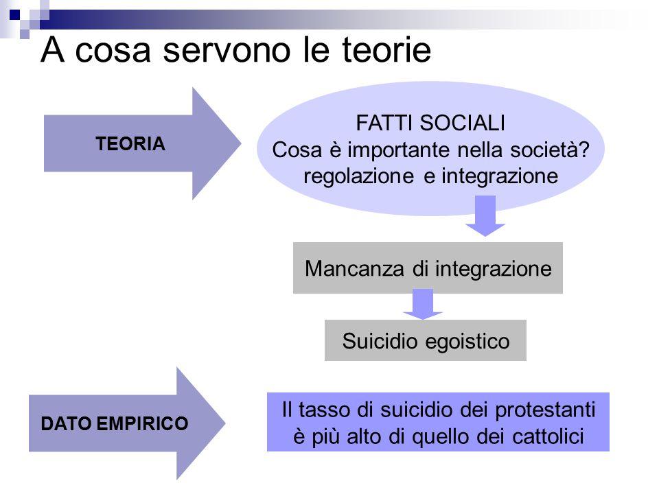 A cosa servono le teorie Il tasso di suicidio dei protestanti è più alto di quello dei cattolici FATTI SOCIALI Cosa è importante nella società? regola