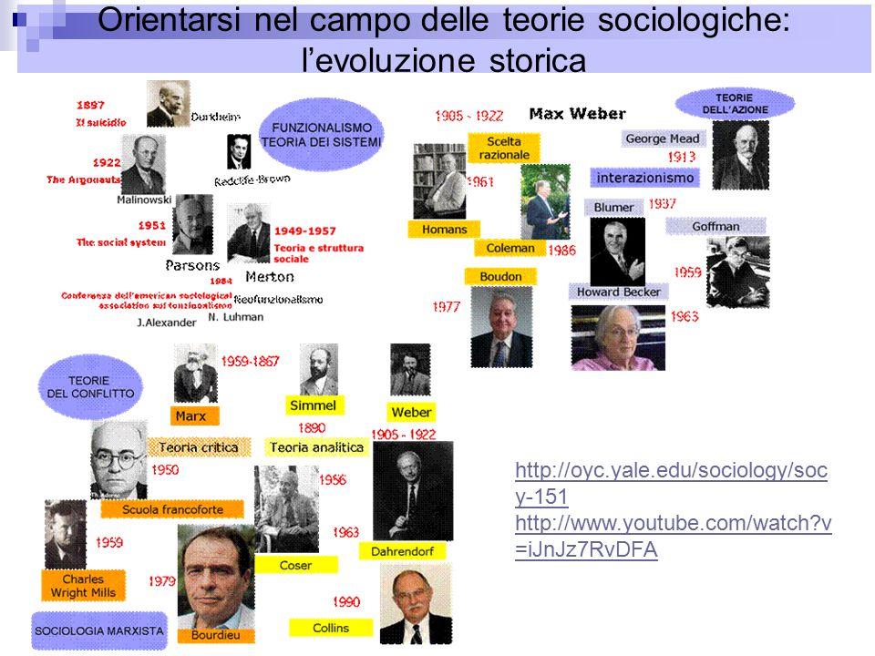 Orientarsi nel campo delle teorie sociologiche: l'evoluzione storica http://oyc.yale.edu/sociology/soc y-151 http://www.youtube.com/watch?v =iJnJz7RvDFA