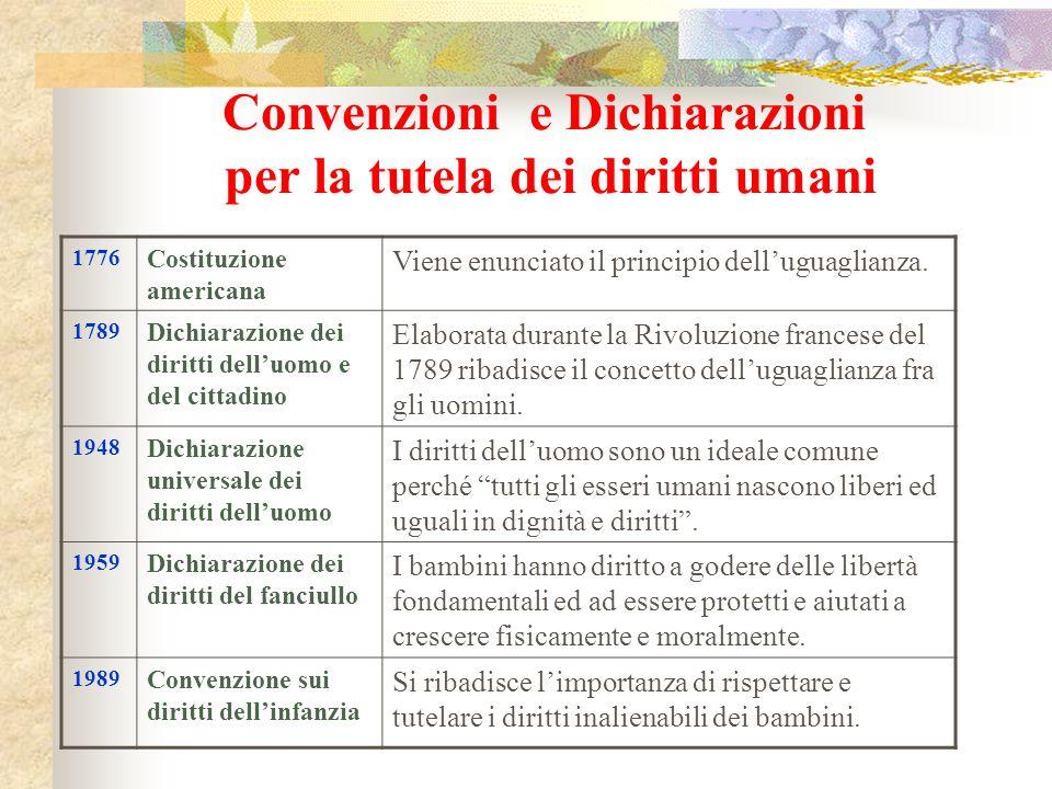 Convenzioni e Dichiarazioni per la tutela dei diritti umani 1776 Costituzione americana Viene enunciato il principio dell'uguaglianza. 1789 Dichiarazi