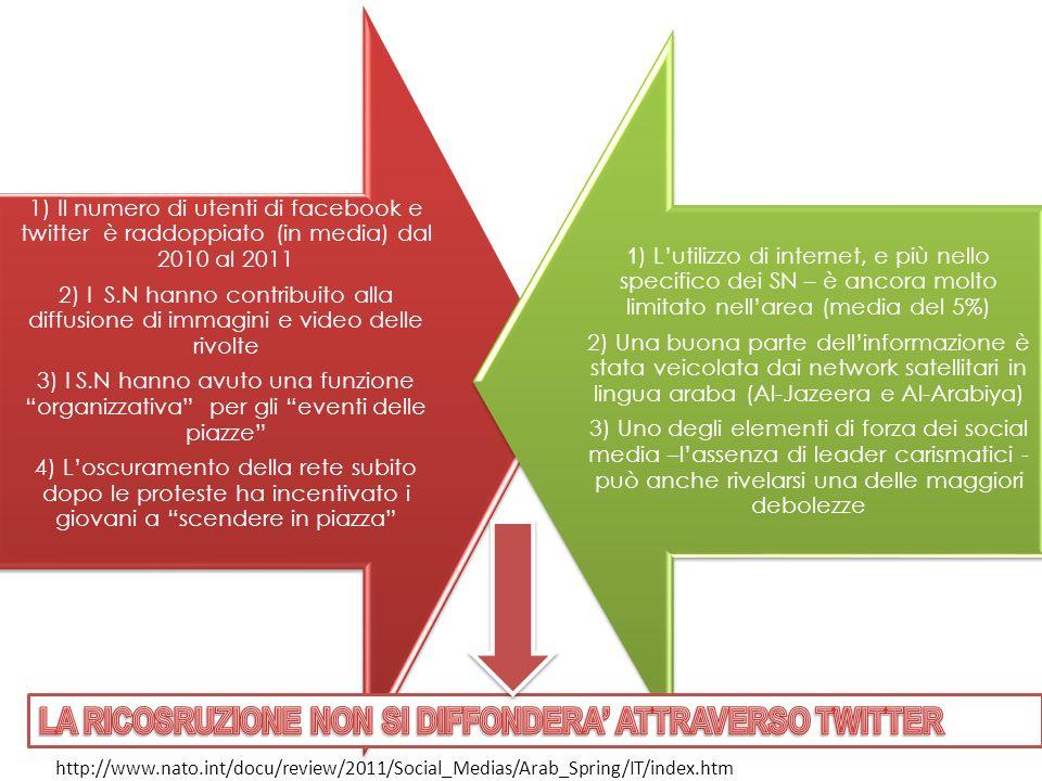 1) Il numero di utenti di facebook e twitter è raddoppiato (in media) dal 2010 al 2011 2) I S.N hanno contribuito alla diffusione di immagini e video