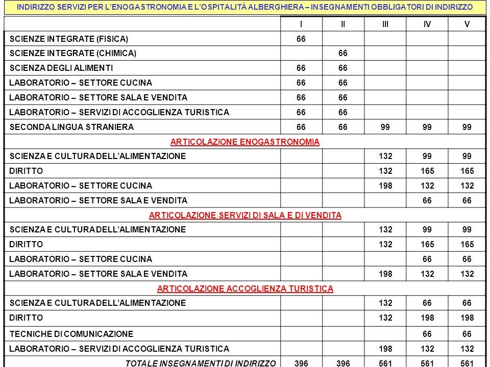 INDIRIZZO SERVIZI PER L'ENOGASTRONOMIA E L'OSPITALITÀ ALBERGHIERA – INSEGNAMENTI OBBLIGATORI DI INDIRIZZO IIIIIIIVV SCIENZE INTEGRATE (FISICA)66 SCIENZE INTEGRATE (CHIMICA)66 SCIENZA DEGLI ALIMENTI66 LABORATORIO – SETTORE CUCINA66 LABORATORIO – SETTORE SALA E VENDITA66 LABORATORIO – SERVIZI DI ACCOGLIENZA TURISTICA66 SECONDA LINGUA STRANIERA66 99 ARTICOLAZIONE ENOGASTRONOMIA SCIENZA E CULTURA DELL'ALIMENTAZIONE13299 DIRITTO132165 LABORATORIO – SETTORE CUCINA198132 LABORATORIO – SETTORE SALA E VENDITA66 ARTICOLAZIONE SERVIZI DI SALA E DI VENDITA SCIENZA E CULTURA DELL'ALIMENTAZIONE13299 DIRITTO132165 LABORATORIO – SETTORE CUCINA66 LABORATORIO – SETTORE SALA E VENDITA198132 ARTICOLAZIONE ACCOGLIENZA TURISTICA SCIENZA E CULTURA DELL'ALIMENTAZIONE13266 DIRITTO132198 TECNICHE DI COMUNICAZIONE66 LABORATORIO – SERVIZI DI ACCOGLIENZA TURISTICA198132 TOTALE INSEGNAMENTI DI INDIRIZZO396 561