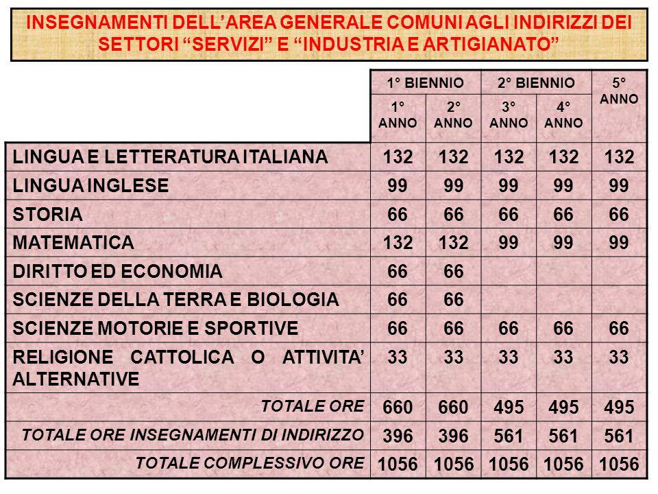 1° BIENNIO2° BIENNIO5° ANNO 1° ANNO 2° ANNO 3° ANNO 4° ANNO LINGUA E LETTERATURA ITALIANA132 LINGUA INGLESE99 STORIA66 MATEMATICA132 99 DIRITTO ED ECONOMIA66 SCIENZE DELLA TERRA E BIOLOGIA66 SCIENZE MOTORIE E SPORTIVE66 RELIGIONE CATTOLICA O ATTIVITA' ALTERNATIVE 33 TOTALE ORE 660 495 TOTALE ORE INSEGNAMENTI DI INDIRIZZO 396 561 TOTALE COMPLESSIVO ORE 1056 INSEGNAMENTI DELL'AREA GENERALE COMUNI AGLI INDIRIZZI DEI SETTORI SERVIZI E INDUSTRIA E ARTIGIANATO