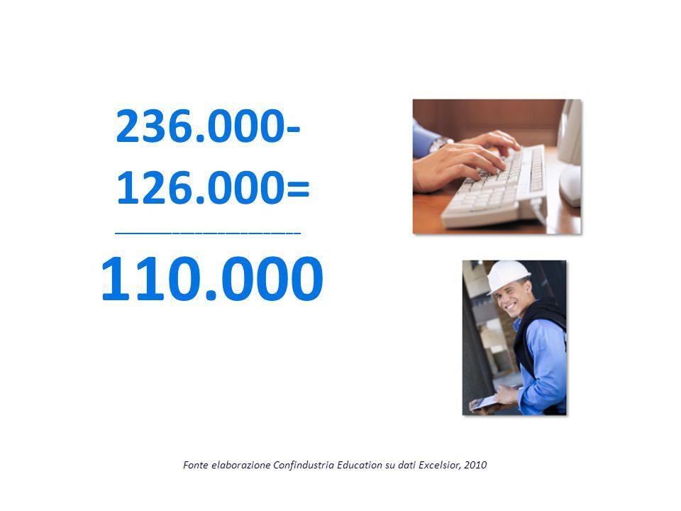 110.000 236.000- 126.000= _________________________ Fonte elaborazione Confindustria Education su dati Excelsior, 2010