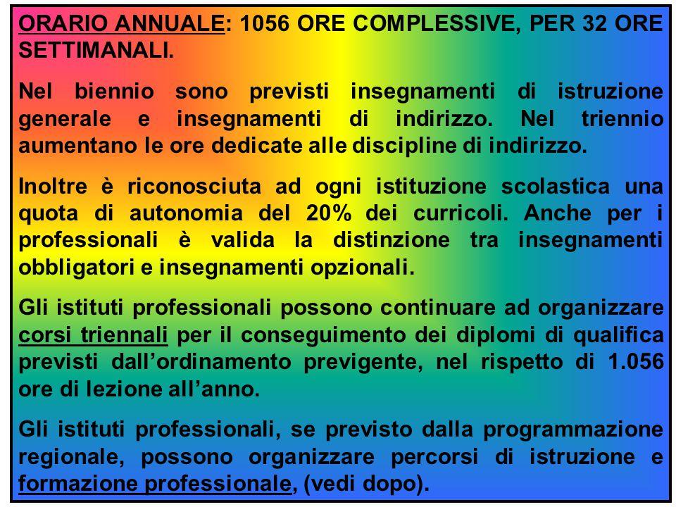 ORARIO ANNUALE: 1056 ORE COMPLESSIVE, PER 32 ORE SETTIMANALI.