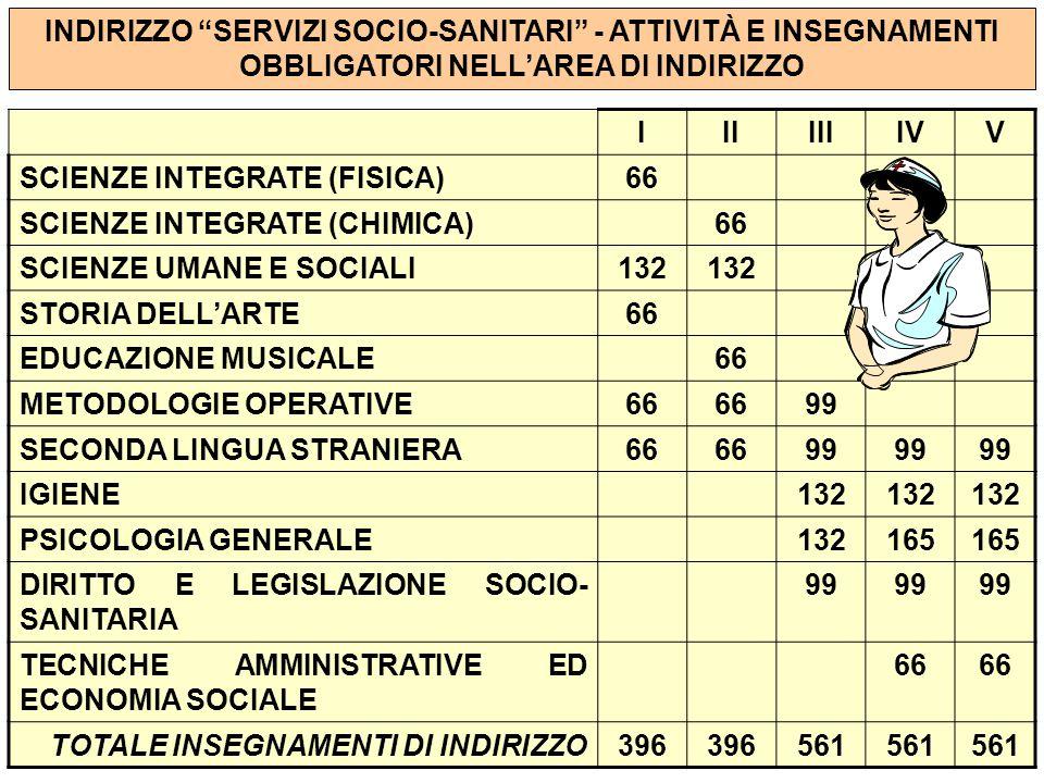INDIRIZZO SERVIZI SOCIO-SANITARI - ATTIVITÀ E INSEGNAMENTI OBBLIGATORI NELL'AREA DI INDIRIZZO IIIIIIIVV SCIENZE INTEGRATE (FISICA)66 SCIENZE INTEGRATE (CHIMICA)66 SCIENZE UMANE E SOCIALI132 STORIA DELL'ARTE66 EDUCAZIONE MUSICALE66 METODOLOGIE OPERATIVE66 99 SECONDA LINGUA STRANIERA66 99 IGIENE132 PSICOLOGIA GENERALE132165 DIRITTO E LEGISLAZIONE SOCIO- SANITARIA 99 TECNICHE AMMINISTRATIVE ED ECONOMIA SOCIALE 66 TOTALE INSEGNAMENTI DI INDIRIZZO396 561