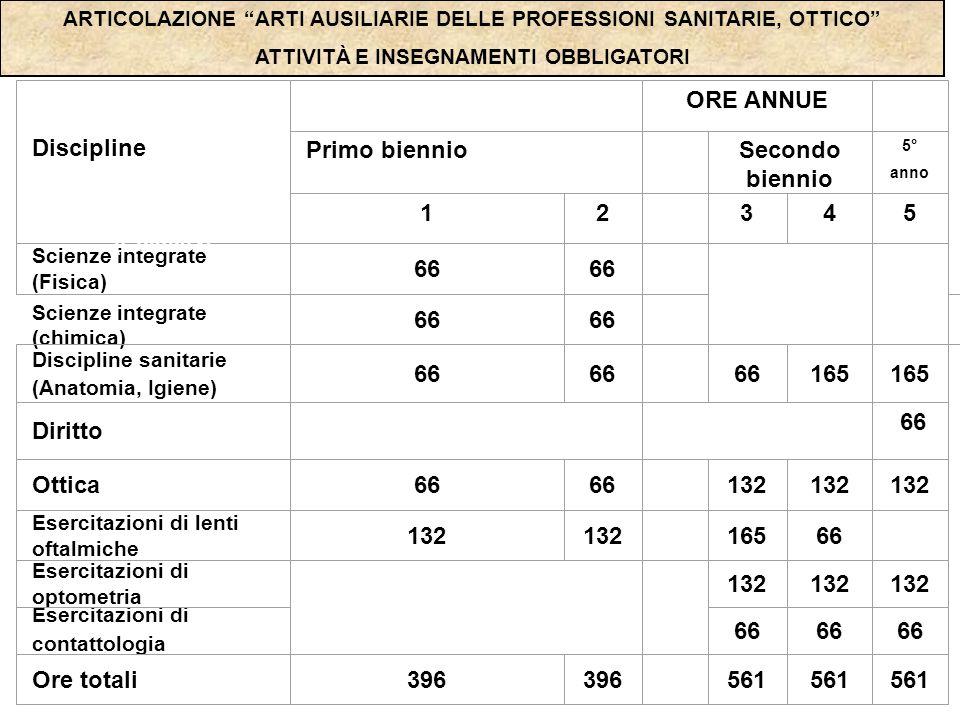 ARTICOLAZIONE ARTI AUSILIARIE DELLE PROFESSIONI SANITARIE, OTTICO ATTIVITÀ E INSEGNAMENTI OBBLIGATORI Scienze integrate (chimica) Discipline ORE ANNUE Primo biennio Secondo biennio 5° anno 12 345 Scienze integrate (Fisica) 66 Discipline sanitarie (Anatomia, Igiene) 66 66 165 Diritto 66 Ottica66 132 Esercitazioni di lenti oftalmiche 132 16566 Esercitazioni di optometria 132 Esercitazioni di contattologia 66 Ore totali396 561 Scienze integrate (Chimica)