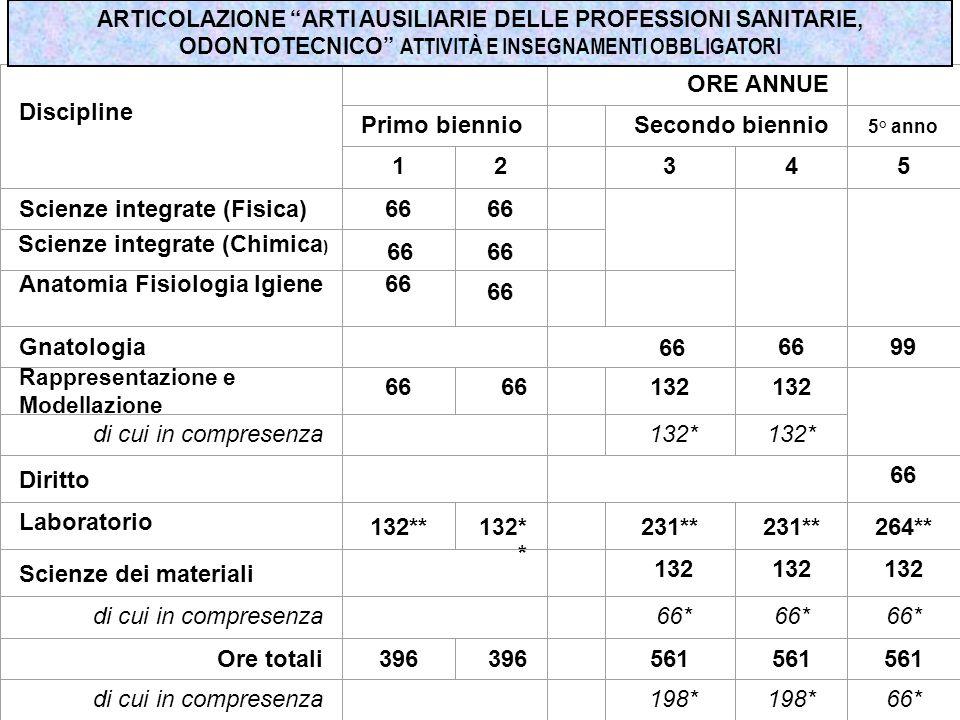Discipline ORE ANNUE Primo biennio Secondo biennio 5° anno 12 345 Scienze integrate (Fisica)66 Anatomia Fisiologia Igiene66 Gnatologia 6699 Rappresent