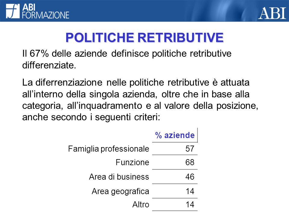 POLITICHE RETRIBUTIVE Il 67% delle aziende definisce politiche retributive differenziate. La diferrenziazione nelle politiche retributive è attuata al