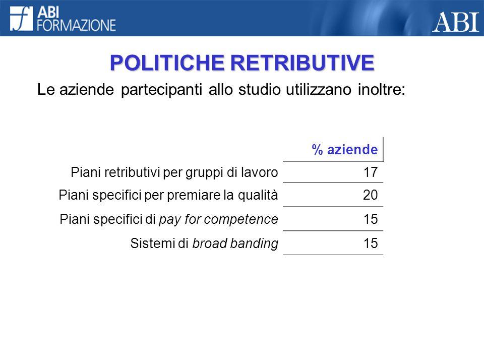 POLITICHE RETRIBUTIVE Le aziende partecipanti allo studio utilizzano inoltre: % aziende Piani retributivi per gruppi di lavoro17 Piani specifici per p