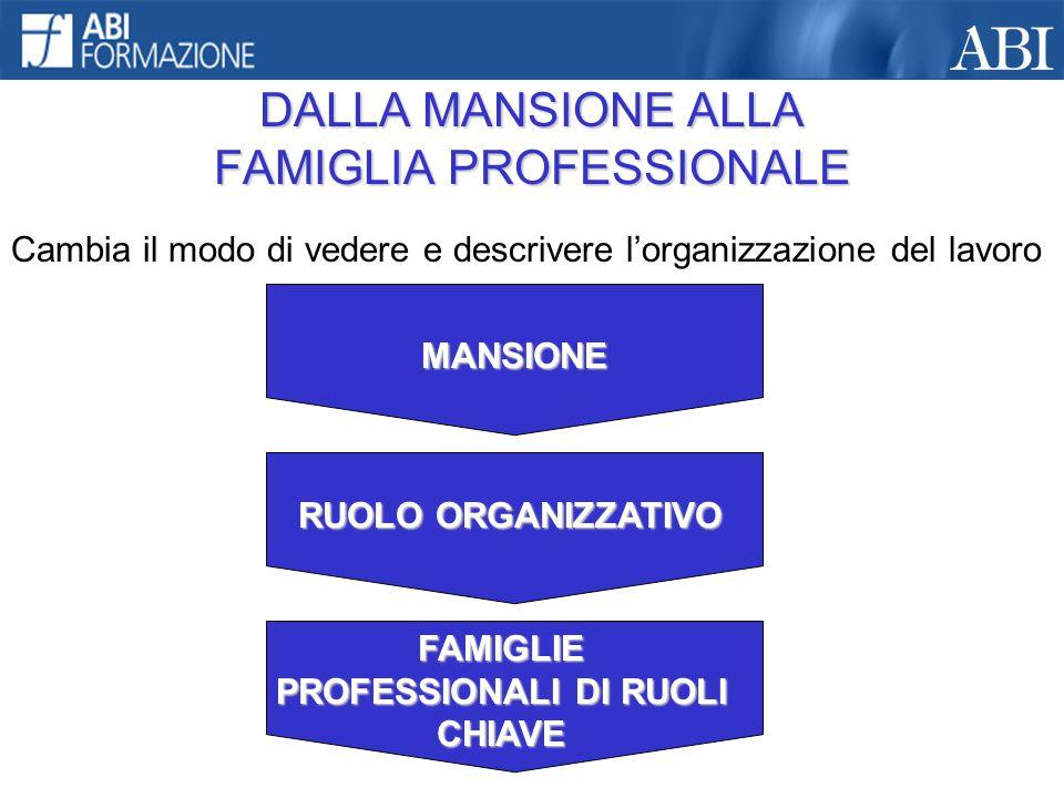 DALLA MANSIONE ALLA FAMIGLIA PROFESSIONALE Cambia il modo di vedere e descrivere l'organizzazione del lavoro MANSIONE RUOLO ORGANIZZATIVO FAMIGLIE PRO