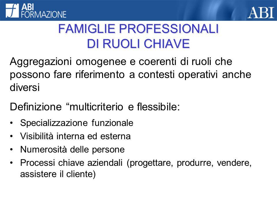 Specializzazione funzionale Visibilità interna ed esterna Numerosità delle persone Processi chiave aziendali (progettare, produrre, vendere, assistere