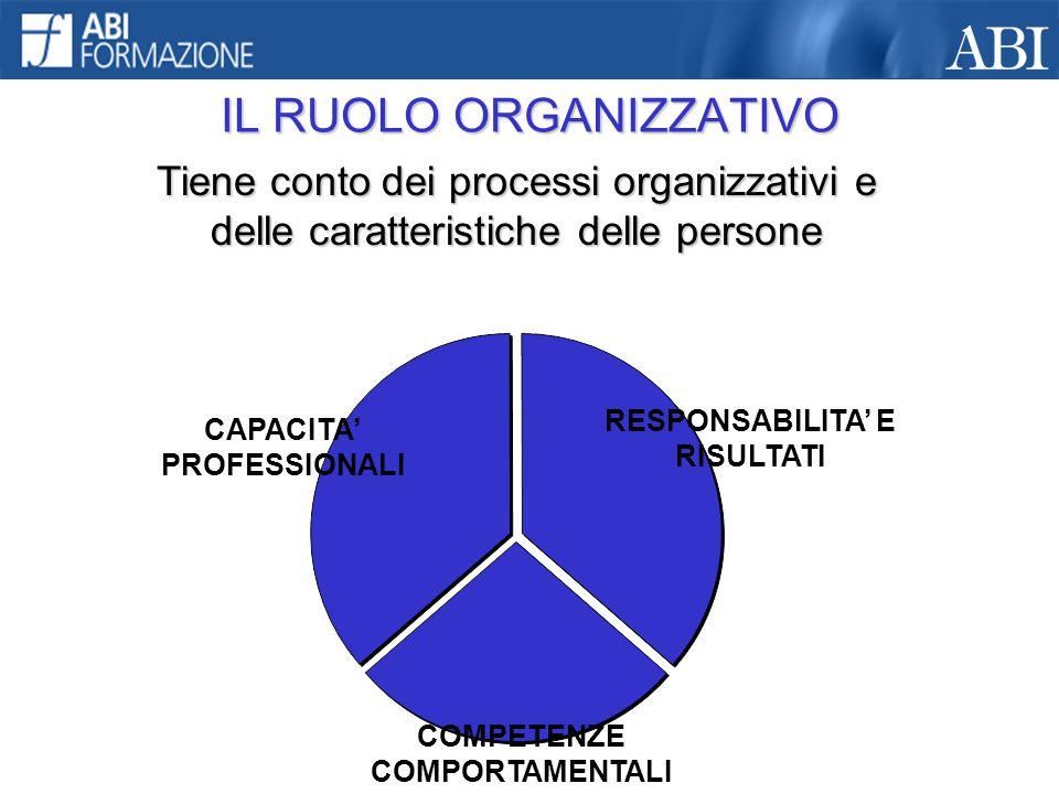 IL RUOLO ORGANIZZATIVO Tiene conto dei processi organizzativi e delle caratteristiche delle persone RESPONSABILITA' E RISULTATI COMPETENZE COMPORTAMEN