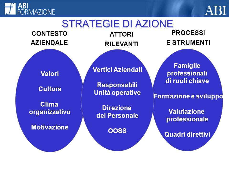 STRATEGIE DI AZIONE Valori Cultura Clima organizzativo Motivazione CONTESTO AZIENDALE Famiglie professionali di ruoli chiave Formazione e sviluppo Val