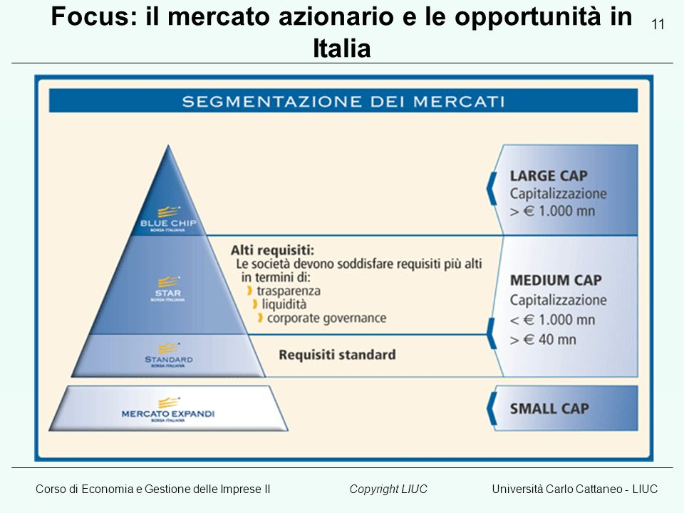 Corso di Economia e Gestione delle Imprese IIUniversità Carlo Cattaneo - LIUCCopyright LIUC 11 Focus: il mercato azionario e le opportunità in Italia