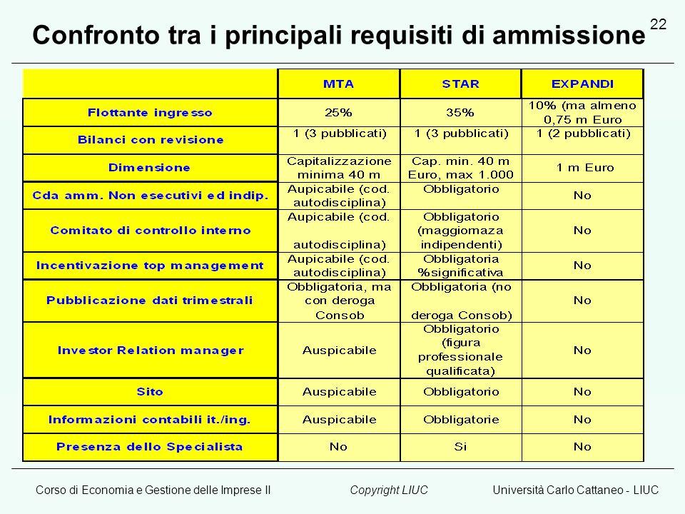 Corso di Economia e Gestione delle Imprese IIUniversità Carlo Cattaneo - LIUCCopyright LIUC 22 Confronto tra i principali requisiti di ammissione
