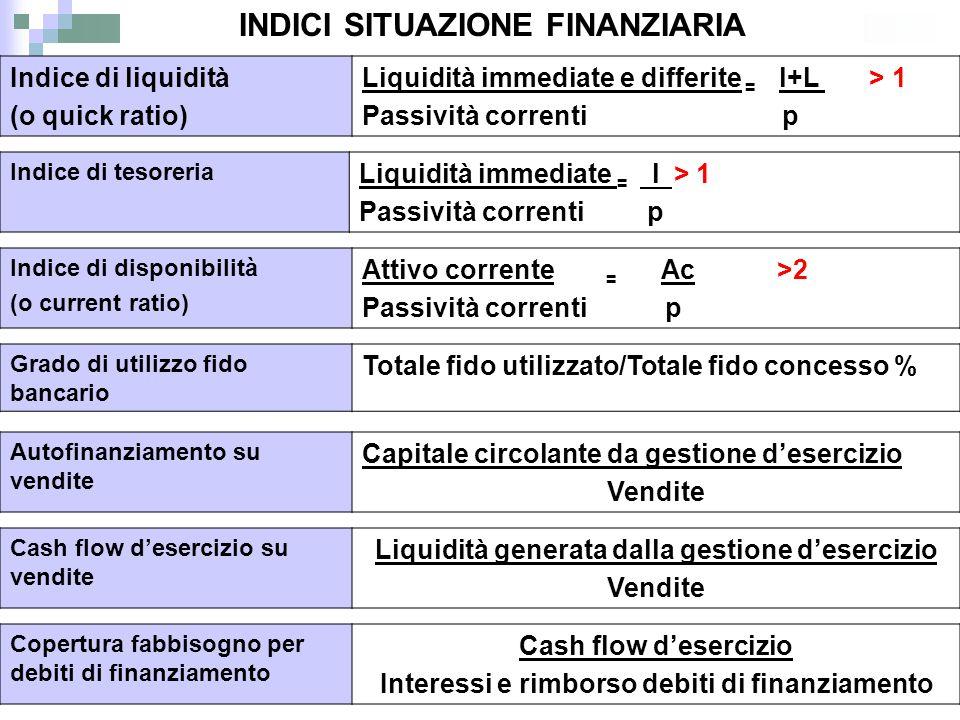 Autofinanziamento su vendite Capitale circolante da gestione d'esercizio Vendite Indice di disponibilità (o current ratio) Attivo corrente = Ac >2 Pas